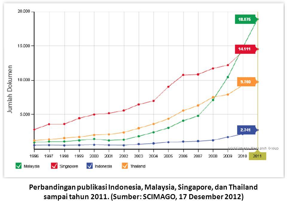 Perbandingan publikasi Indonesia, Malaysia, Singapore, dan Thailand sampai tahun 2011.