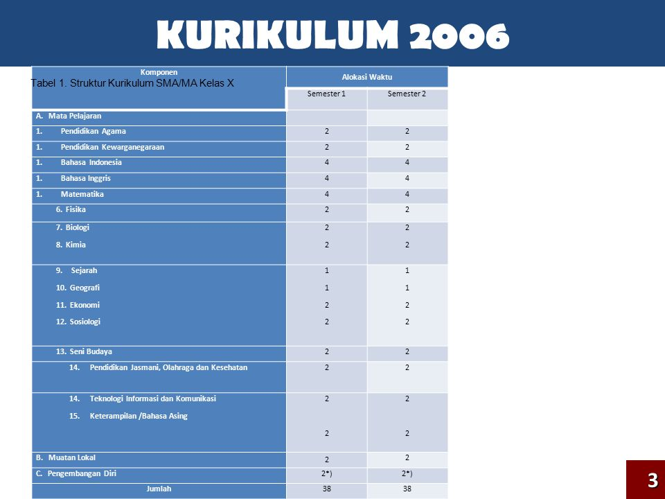 KURIKULUM 20063 Komponen Alokasi Waktu Kelas XIKelas XII Smt 1Smt 2Smt 1Smt 2 A.