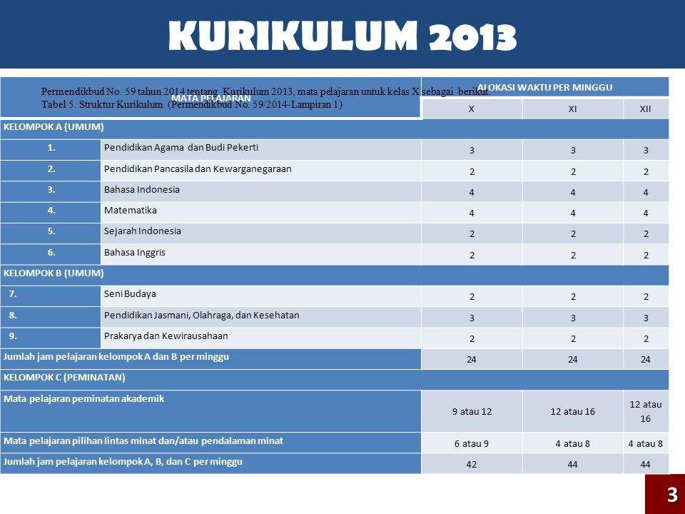 KURIKULUM 20133 MATA PELAJARAN KELAS XXIXII I.