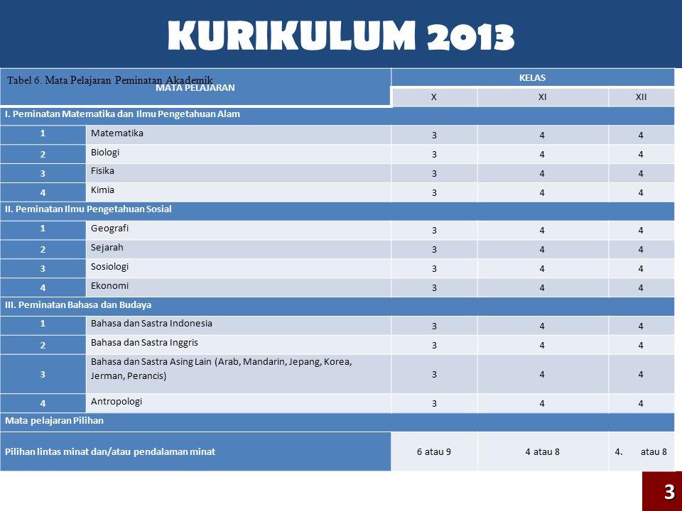 ANALISIS MATERI PELAJARAN Analisis mata pelajaran dilakukan dengan: 1.Membandingkan mata pelajaran dan beban belajar yang terdapat dalam struktur kurikulum 2013 dengan struktur kurikulum 2006 untuk kelas X dan XI.