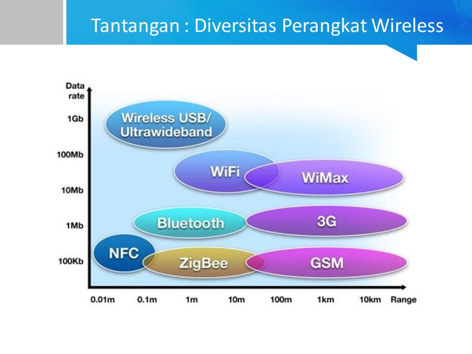 Tantangan : Diversitas Perangkat Wireless