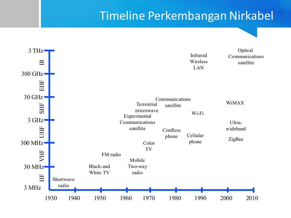 Timeline Perkembangan Nirkabel