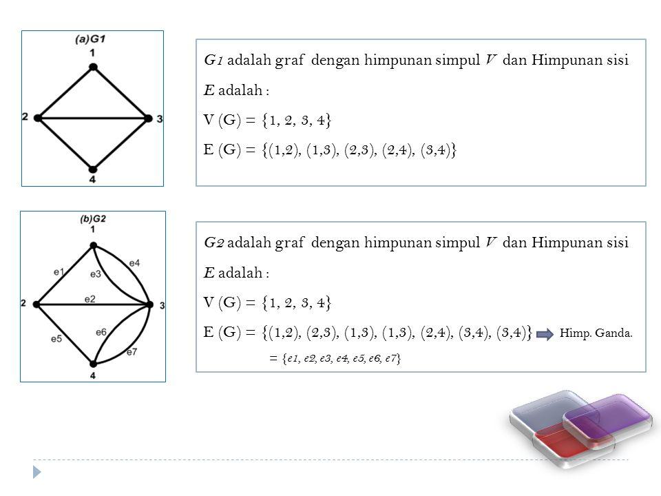 G1 adalah graf dengan himpunan simpul V dan Himpunan sisi E adalah : V (G) = {1, 2, 3, 4} E (G) = {(1,2), (1,3), (2,3), (2,4), (3,4)} G2 adalah graf d