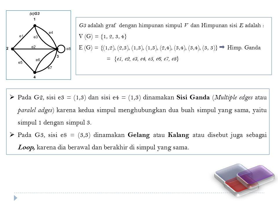 G3 adalah graf dengan himpunan simpul V dan Himpunan sisi E adalah : V (G) = {1, 2, 3, 4} E (G) = {(1,2), (2,3), (1,3), (1,3), (2,4), (3,4), (3,4), (3