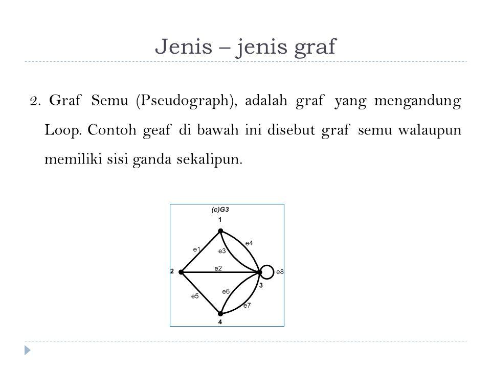 Jenis – jenis graf 2. Graf Semu (Pseudograph), adalah graf yang mengandung Loop. Contoh geaf di bawah ini disebut graf semu walaupun memiliki sisi gan