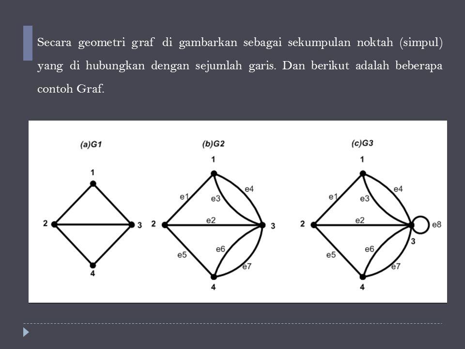 Jenis – jenis graf  Graf Sederhana (Simple graf) adalah graf yang tidak mengandung Loop maupun Garis Paralel.
