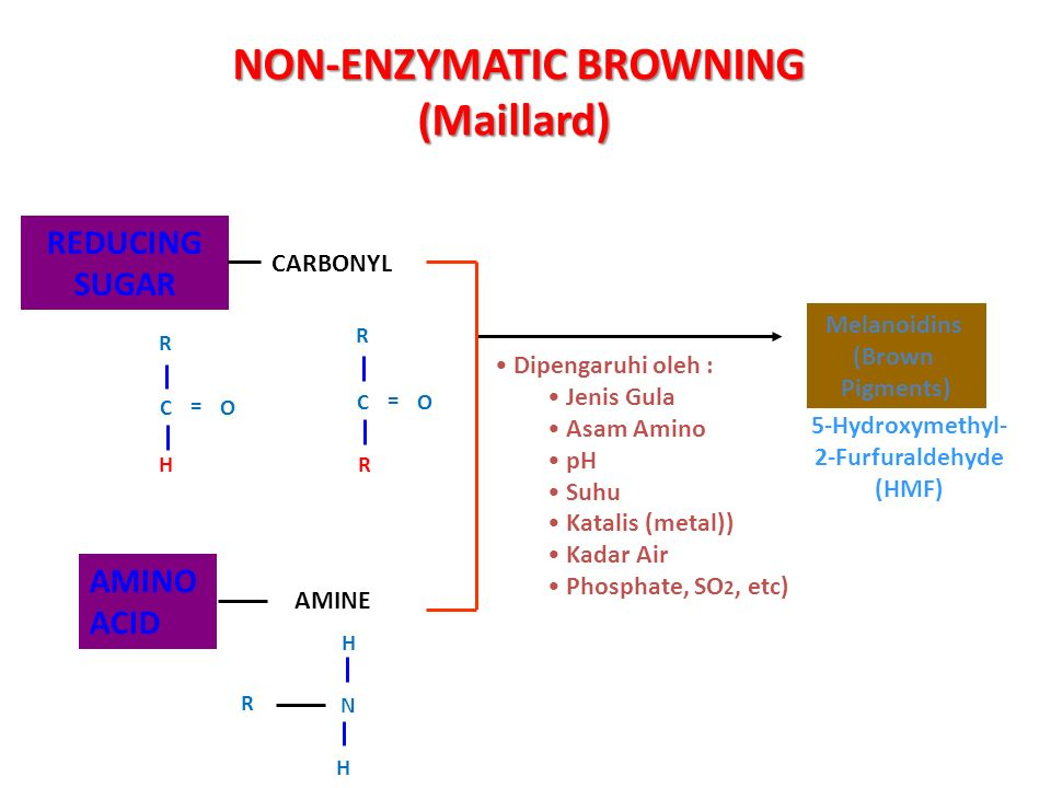 NON-ENZYMATIC BROWNING (Maillard) REDUCING SUGAR AMINO ACID CARBONYL AMINE Melanoidins (Brown Pigments) Dipengaruhi oleh : Jenis Gula Asam Amino pH Suhu Katalis (metal)) Kadar Air Phosphate, SO 2, etc) 5-Hydroxymethyl- 2-Furfuraldehyde (HMF) R OC = H R OC = R R H N H