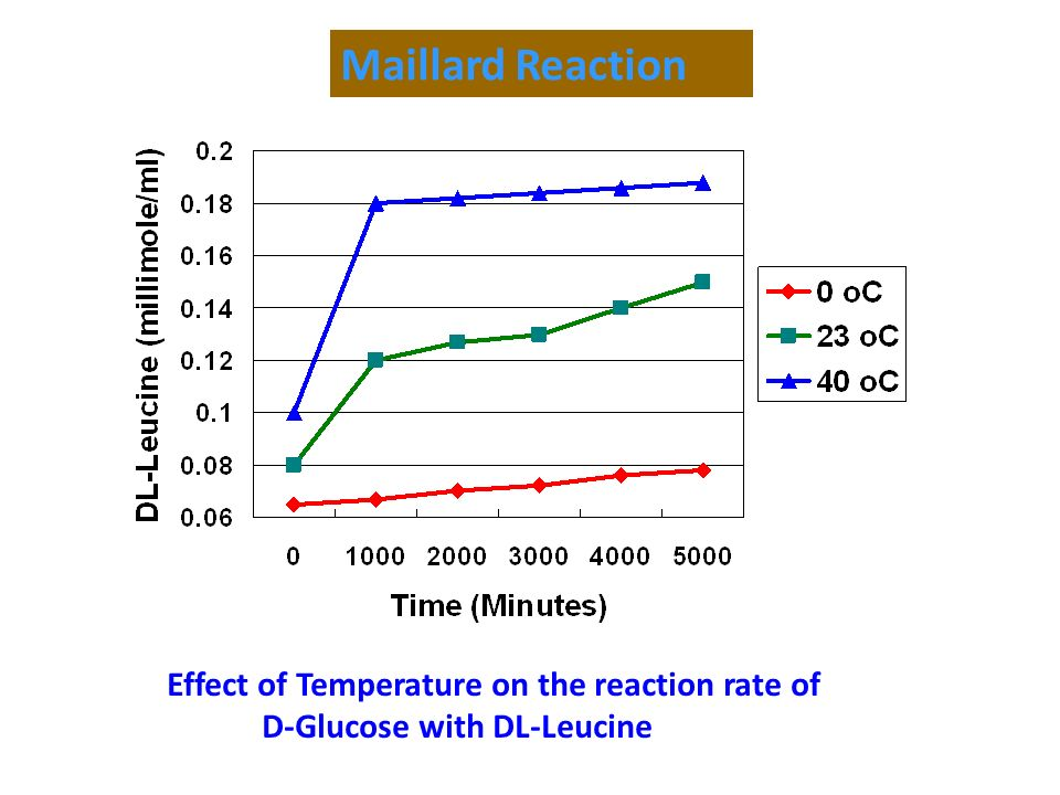 Maillard Reaction Effect of Temperature on the reaction rate of D-Glucose with DL-Leucine