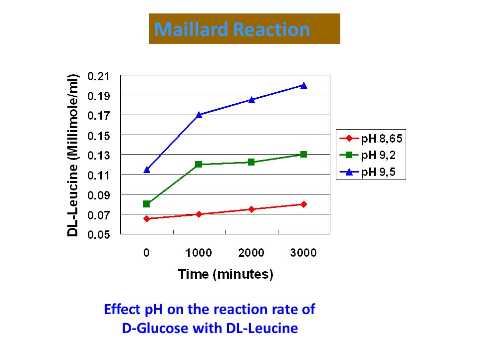 Maillard Reaction Effect pH on the reaction rate of D-Glucose with DL-Leucine