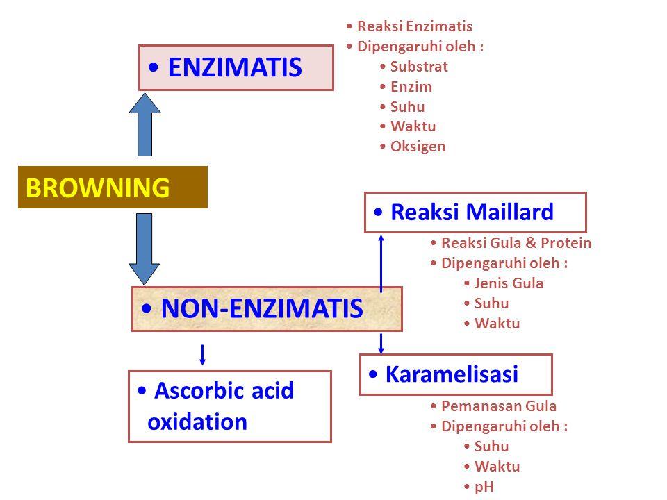 BROWNING ENZIMATIS NON-ENZIMATIS Reaksi Enzimatis Dipengaruhi oleh : Substrat Enzim Suhu Waktu Oksigen Reaksi Maillard Karamelisasi Reaksi Gula & Prot