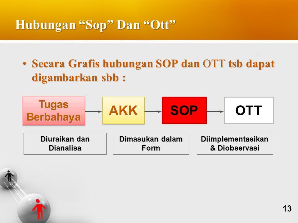 Secara Grafis hubungan SOP dan OTT tsb dapat digambarkan sbb :Secara Grafis hubungan SOP dan OTT tsb dapat digambarkan sbb : TugasBerbahayaTugasBerbah
