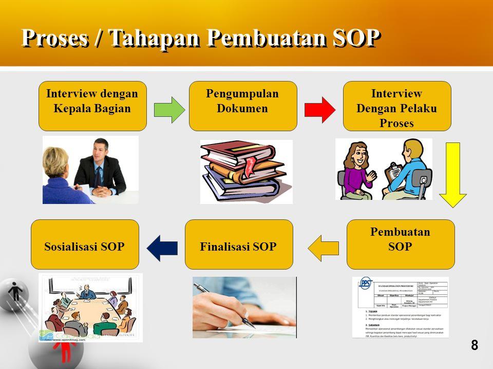 Proses / Tahapan Pembuatan SOP Interview dengan Kepala Bagian Pengumpulan Dokumen Interview Dengan Pelaku Proses Pembuatan SOPFinalisasi SOPSosialisas