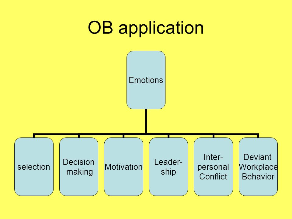 OB application Emotions selection Decision making Motivation Leader- ship Inter- personal Conflict Deviant Workplace Behavior
