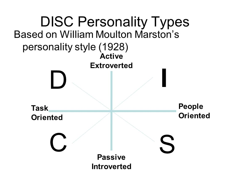 DISC Personality Types Based on William Moulton Marston's personality style (1928) Active Extroverted Passive Introverted D Task Oriented People Oriented I S C