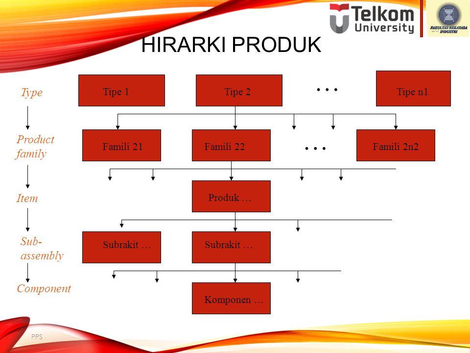 HIRARKI PRODUK Type: kelompok beberapa product families Product family: kelompok beberapa items Item: produk akhir individual yang dibeli (digunakan)