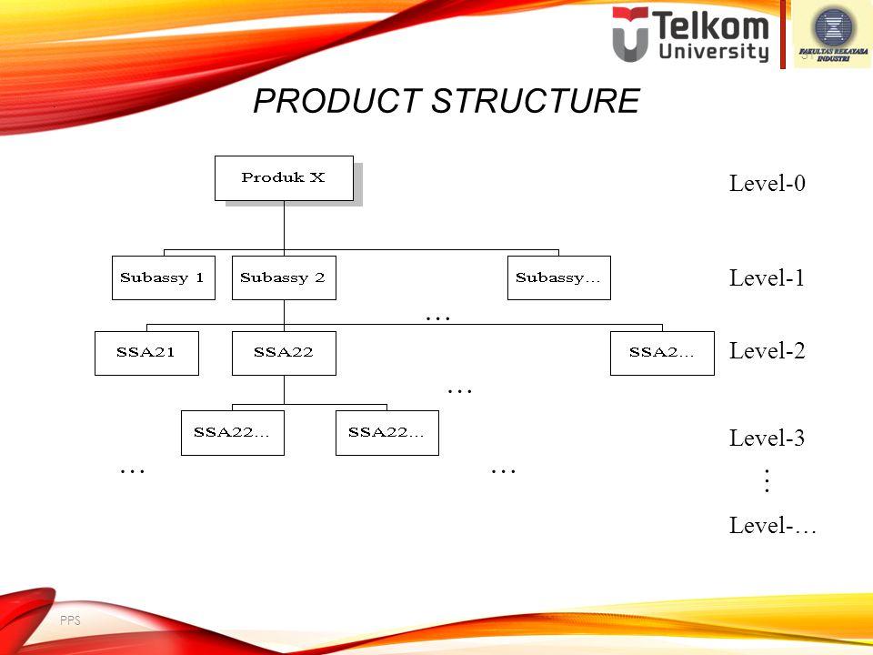 PERENCANAAN MATERIAL Teknik dalam independent demand ini antara lain Economic Order Quantity (EOQ). Dependent demand melakukan perencanaan material un