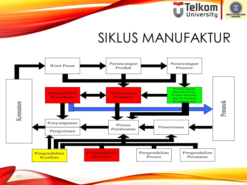 SISTEM PERENCANAAN & PENGENDALIAN PRODUKSI Sistem MRPII (Manufacturing Resources Planning) Sistem JIT (Just in Time) Sistem OPT (Optimized Production Technology)/ TOC (Theory of Constraints) Project-based Production System Sistem Enterprise Resources Planning (ERP) Sistem PPP untuk MTO production systems 16 PPS