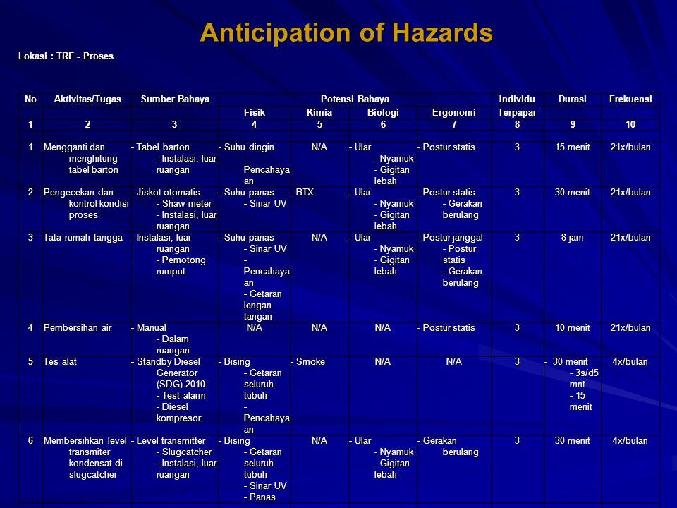 Lokasi : TRF - Proses NoAktivitas/Tugas Sumber Bahaya Potensi Bahaya IndividuDurasiFrekuensi FisikKimiaBiologiErgonomiTerpapar 12345678 910 1 Menggant