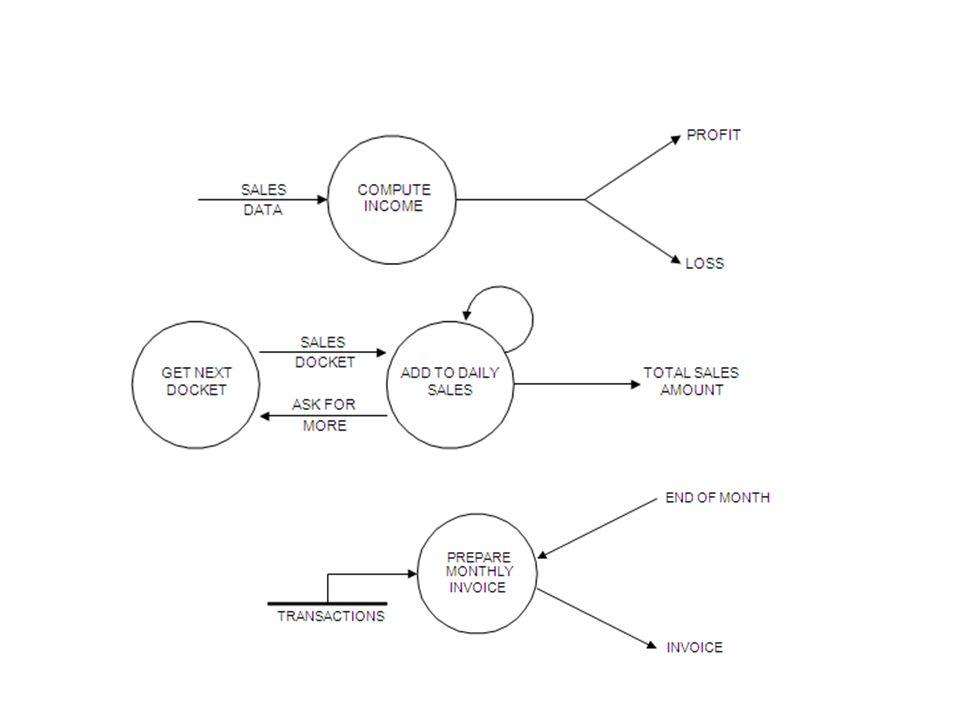 Data Flow Diagram yang baik : –Ketiadaan dari struktur flowchart –Penyimpanan data –Penamaan yang baik Tidak mempunyai aliran data yang split up ke dalam sejumlah aliran data lain Tidak mempunyai garis yang berpotongan Tidak terdapat iterasi antara 2 proses ; 1 proses dengan dirinya sendiri Tidak mengandung aliran data yang berfungsi sebagai signal untuk mengaktifkan suatu proses