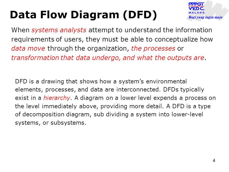Data Flow Diagram (DFD) Teknik grafis menggambarkan aliran informasi dan transformasi yang diaplikasikan pada saat data bergerak dari input menjadi output Teknik analisis digunakan untuk menggambarkan aliran input dalam sebuah sistem (sekumpulan proses) serta output yang dihasilkan.