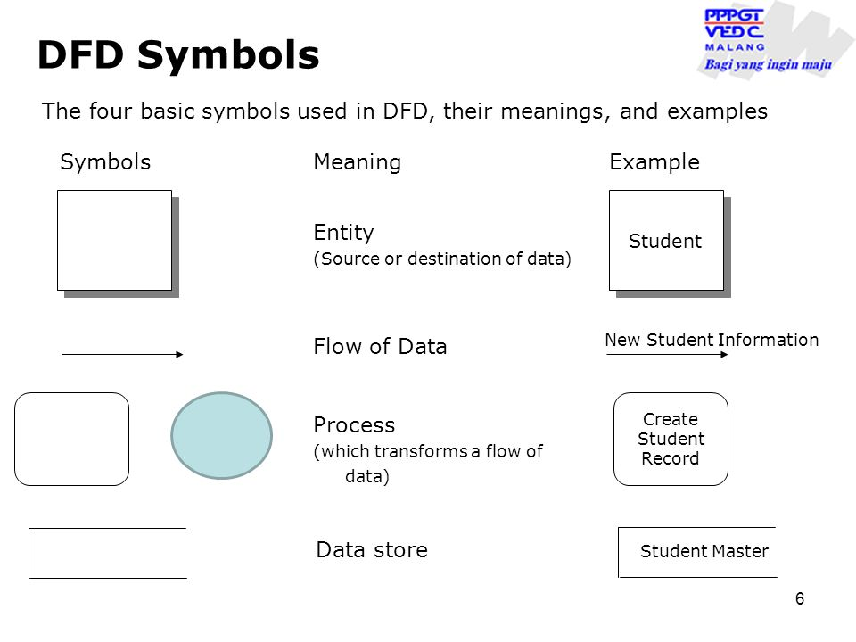 6 DFD Symbols The four basic symbols used in DFD, their meanings, and examples SymbolsMeaningExample Entity (Source or destination of data) Student New Student Information Flow of Data Student Master Process (which transforms a flow of data) Create Student Record Data store