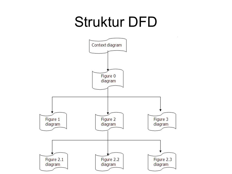 7 Data Flow Diagram (DFD) The Hierarchical Arrangement of DFDs A diagram on a lower level expands a process on the level immediately above, providing more detail.