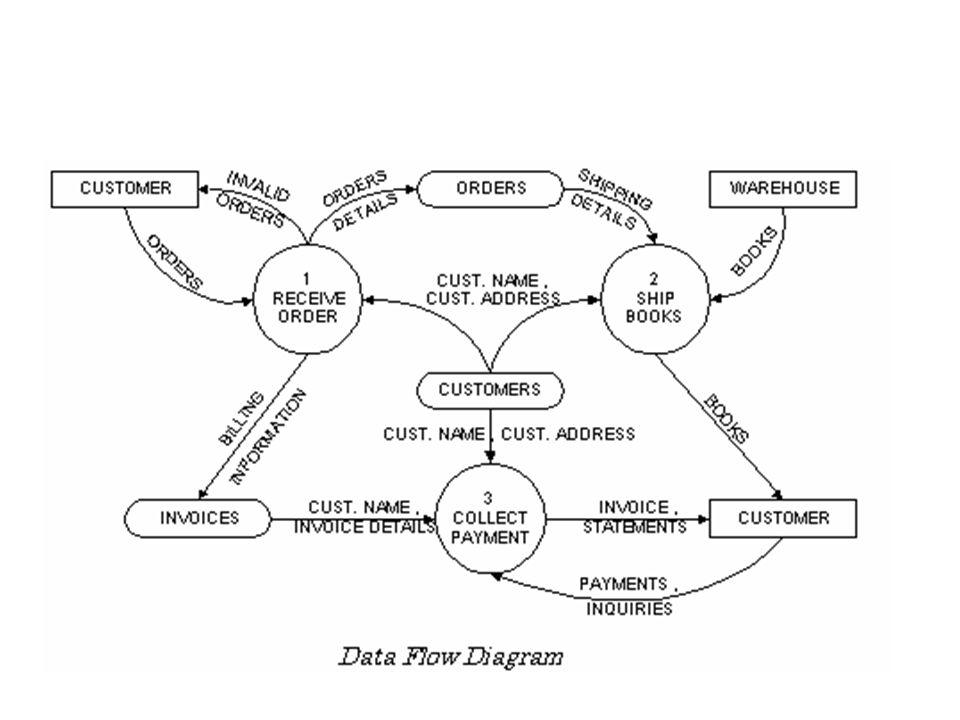 Struktur DFD