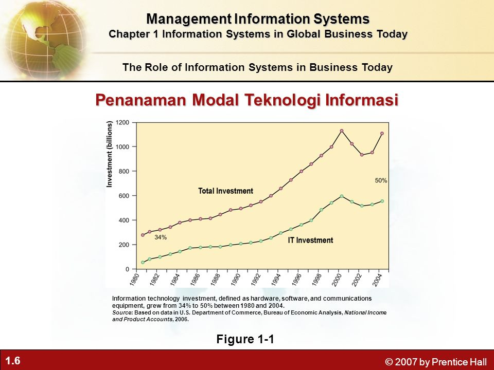 1.6 © 2007 by Prentice Hall Management Information Systems Chapter 1 Information Systems in Global Business Today The Role of Information Systems in B