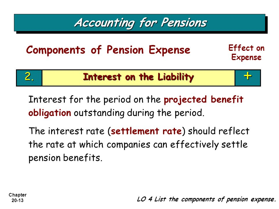 Chapter 20-13 Interest on the Liability +2. Accounting for Pensions LO 4 List the components of pension expense. Components of Pension Expense Effect