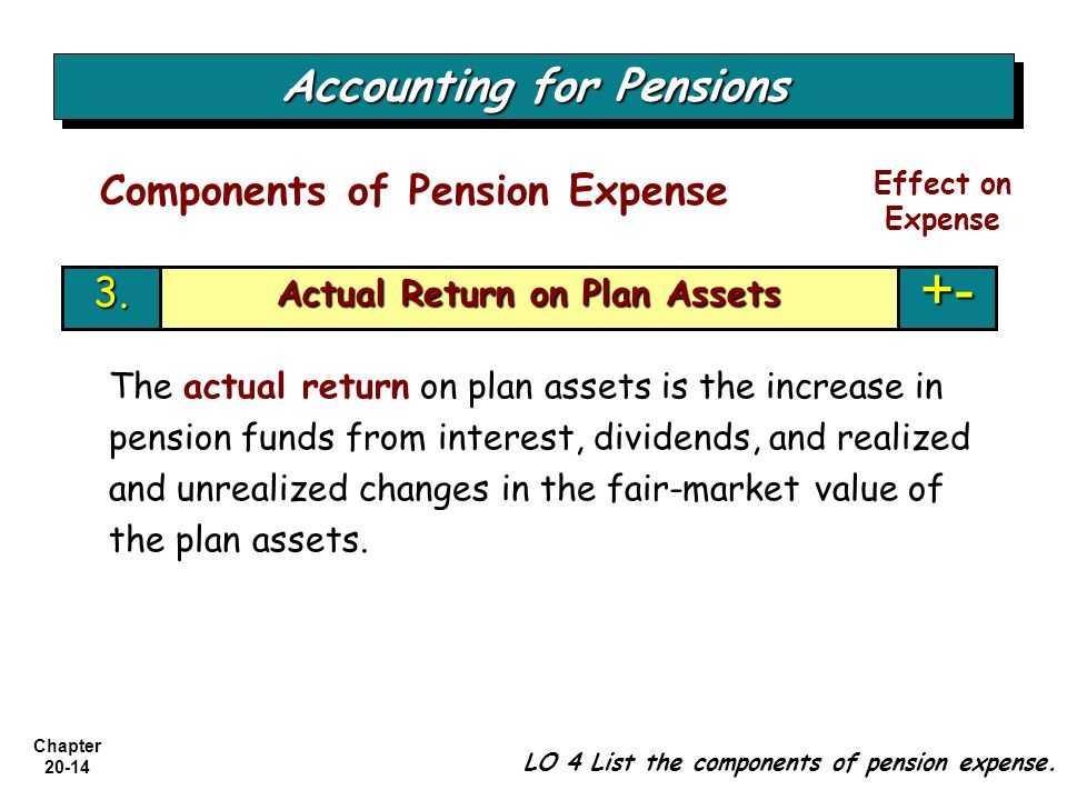 Chapter 20-14 Actual Return on Plan Assets +-3. Accounting for Pensions LO 4 List the components of pension expense. Components of Pension Expense Eff