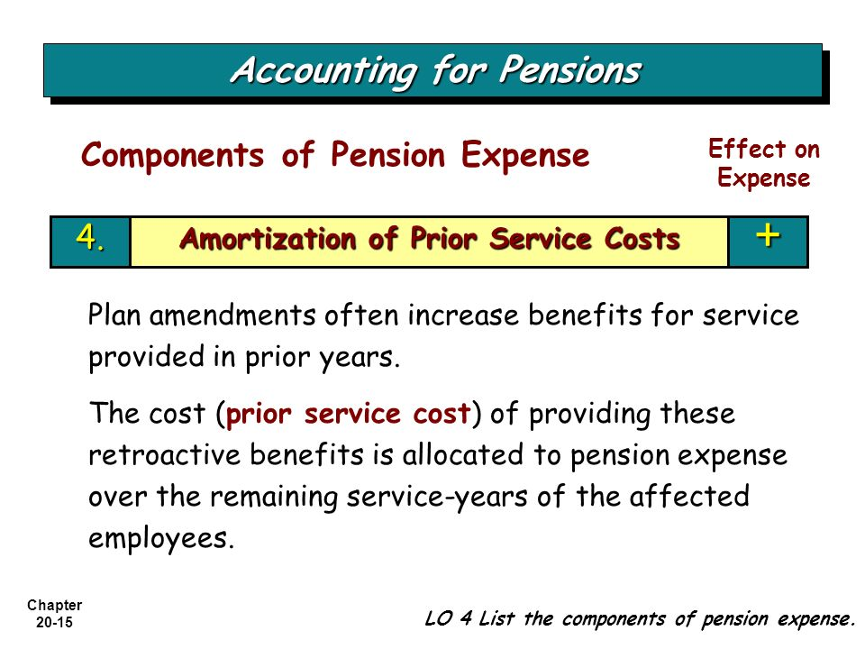 Chapter 20-15 Accounting for Pensions LO 4 List the components of pension expense. Components of Pension Expense Effect on Expense Plan amendments oft