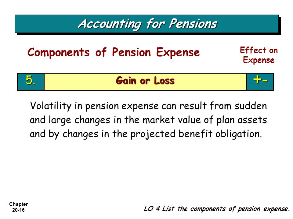Chapter 20-16 Gain or Loss +-5. Accounting for Pensions LO 4 List the components of pension expense. Components of Pension Expense Effect on Expense V