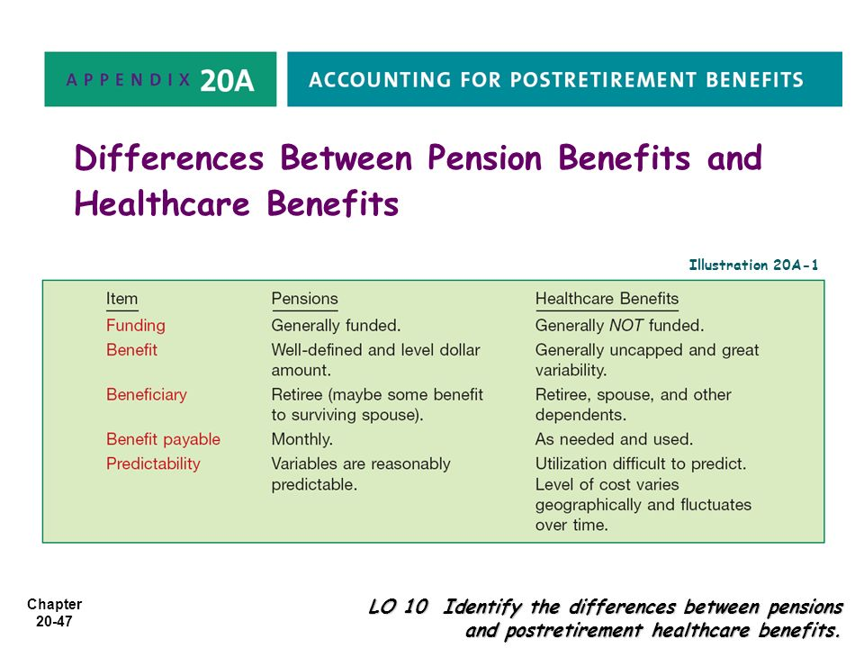 Chapter 20-47 Differences Between Pension Benefits and Healthcare Benefits LO 10 Identify the differences between pensions and postretirement healthca