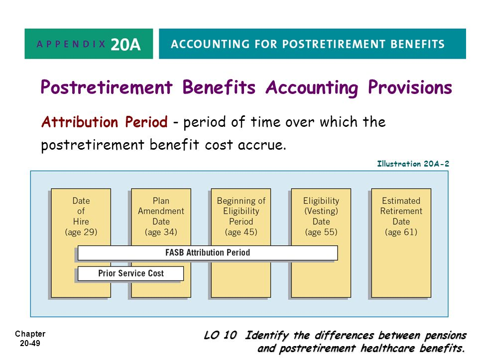 Chapter 20-49 Postretirement Benefits Accounting Provisions LO 10 Identify the differences between pensions and postretirement healthcare benefits. At