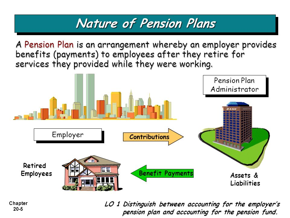 Chapter 20-36 Using a Pension Work Sheet P20-2: P20-2: Pension Work Sheet for 2010 ($217,700) liability * Actual return = Expected Return * LO 8 Explain the corridor approach to amortizing gains and losses.