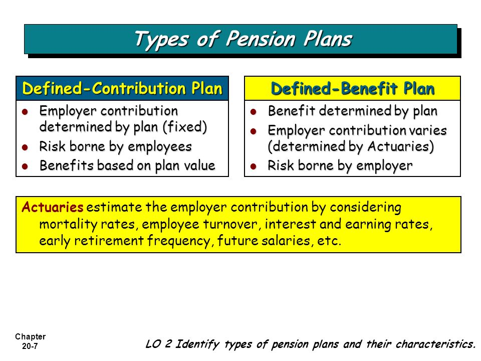 Chapter 20-8 Two questions: (1) (1) What is the pension obligation that a company should report in the financial statements.