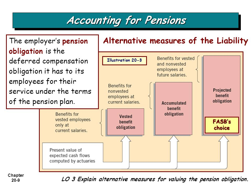 Chapter 20-9 LO 3 Explain alternative measures for valuing the pension obligation. The employer's pension obligation is the deferred compensation obli