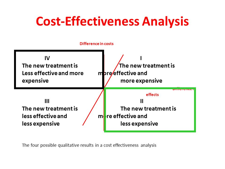 Cost-Effectiveness Cost-effectiveness = Good Value Cost effective strategy may NOT save money Saving money is NOT always cost-effective – original vs.