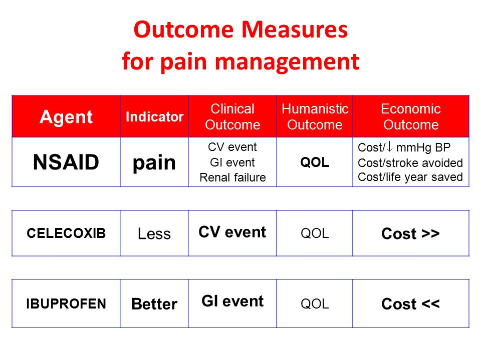 Outcome Measures DiseaseIndicator Clinical Outcome Humanistic Outcome Economic Outcome Hypertension BP Renal failure Stroke MI Death QOL Cost/  mmHg BP Cost/stroke avoided Cost/life year saved Hyperlipidemia LDL levels Angina MI Death QOL Cost/MI avoided Cost/point  in LDL Diabetes A1C BG levels Retinopathy Nephropathy Death QOL Cost/change in A1C Cost/kidney transplant avoided Asthma FEV, peak flow Exacerbation event Death QOL Cost/symptom free day