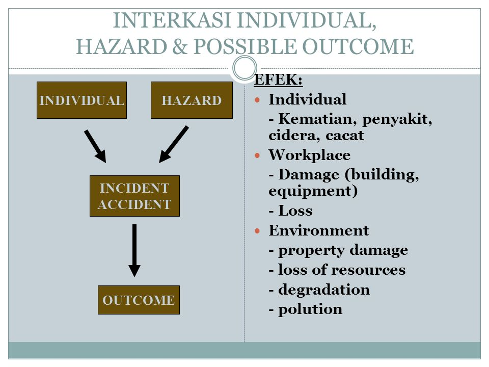 INTERKASI INDIVIDUAL, HAZARD & POSSIBLE OUTCOME EFEK: Individual - Kematian, penyakit, cidera, cacat Workplace - Damage (building, equipment) - Loss E