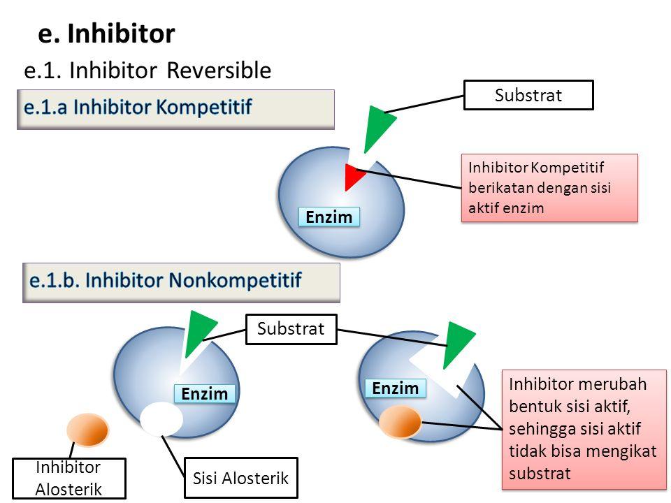 Substrat e. Inhibitor e.1. Inhibitor Reversible Inhibitor Kompetitif berikatan dengan sisi aktif enzim Inhibitor merubah bentuk sisi aktif, sehingga s