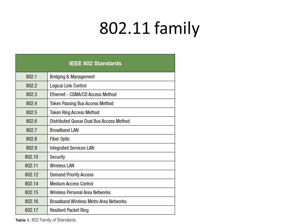 802.11 family