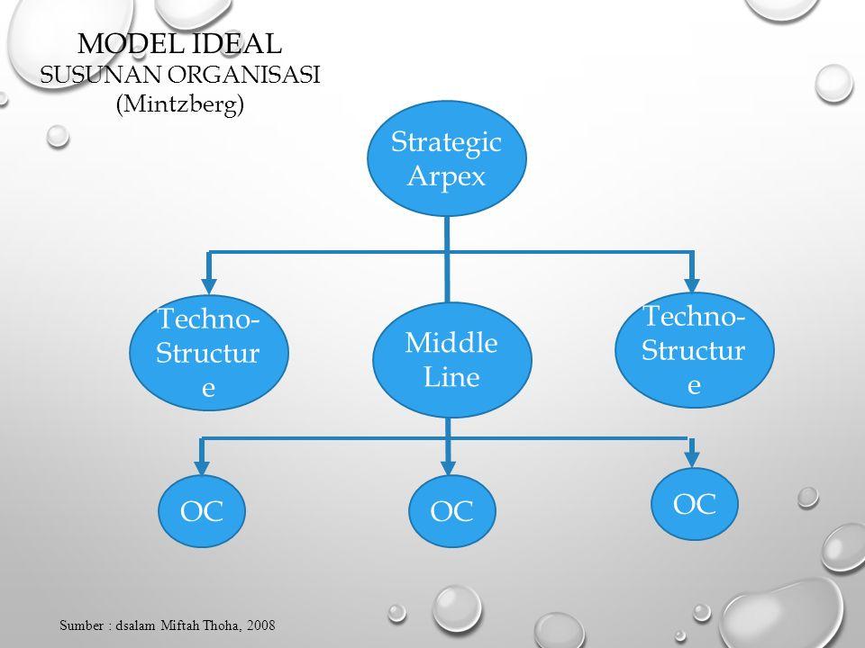 Strategic Arpex Techno- Structur e Middle Line Techno- Structur e OC Sumber : dsalam Miftah Thoha, 2008 MODEL IDEAL SUSUNAN ORGANISASI (Mintzberg)