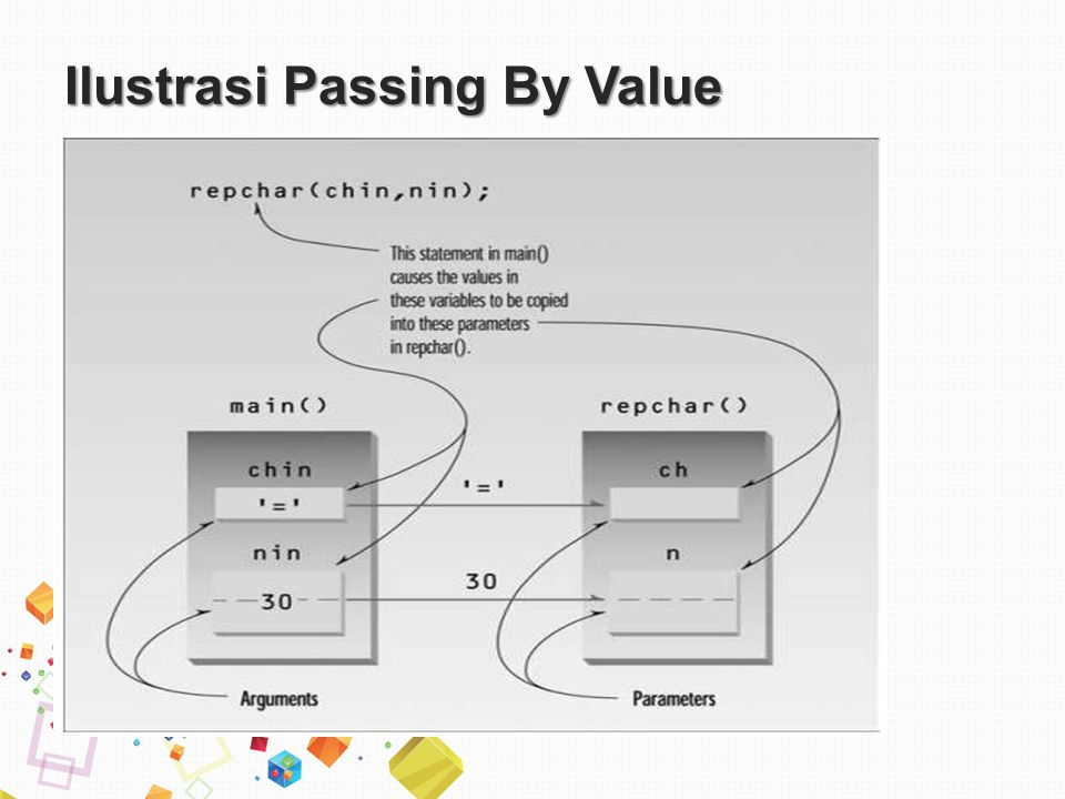 Ilustrasi Passing By Value