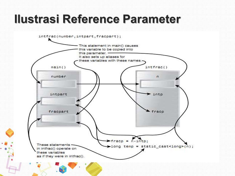 Ilustrasi Reference Parameter