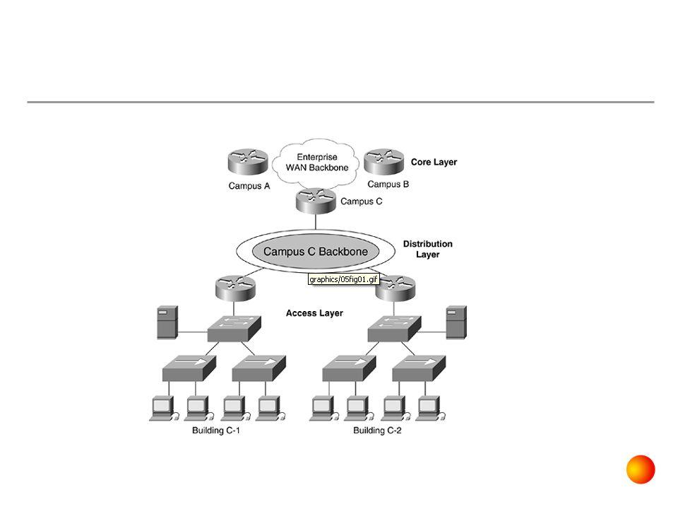 Hierarchical Network Design Model Ketika skalabilitas adalah menjadi tujuan, maka model ini sangat direkomendasikan sebab modularity dalam desain memungkinkan membuat desain elemen yang bisa direplikasi ketika network berkembang.