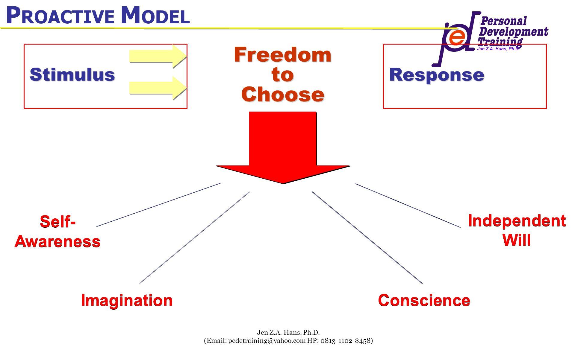 Jen Z.A. Hans, Ph.D Jen Z.A. Hans, Ph.D. (Email: pedetraining@yahoo.com HP: 0813-1102-8458) P ROACTIVE M ODEL P ROACTIVE M ODEL StimulusResponse Freed