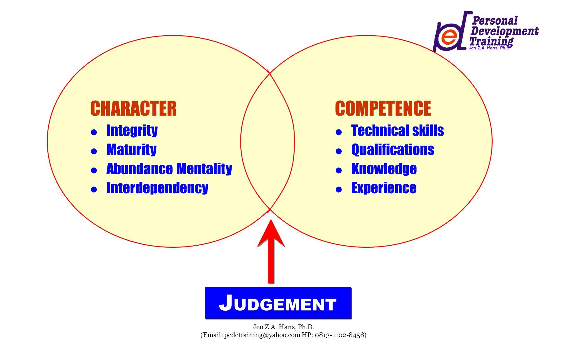Jen Z.A. Hans, Ph.D Jen Z.A. Hans, Ph.D. (Email: pedetraining@yahoo.com HP: 0813-1102-8458) J UDGEMENT CHARACTER Integrity Maturity Abundance Mentalit