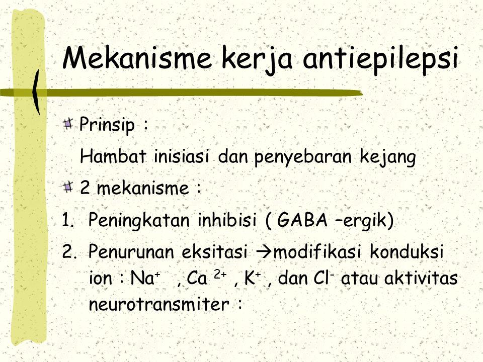 Mekanisme kerja antiepilepsi Prinsip : Hambat inisiasi dan penyebaran kejang 2 mekanisme : 1.Peningkatan inhibisi ( GABA –ergik) 2.Penurunan eksitasi
