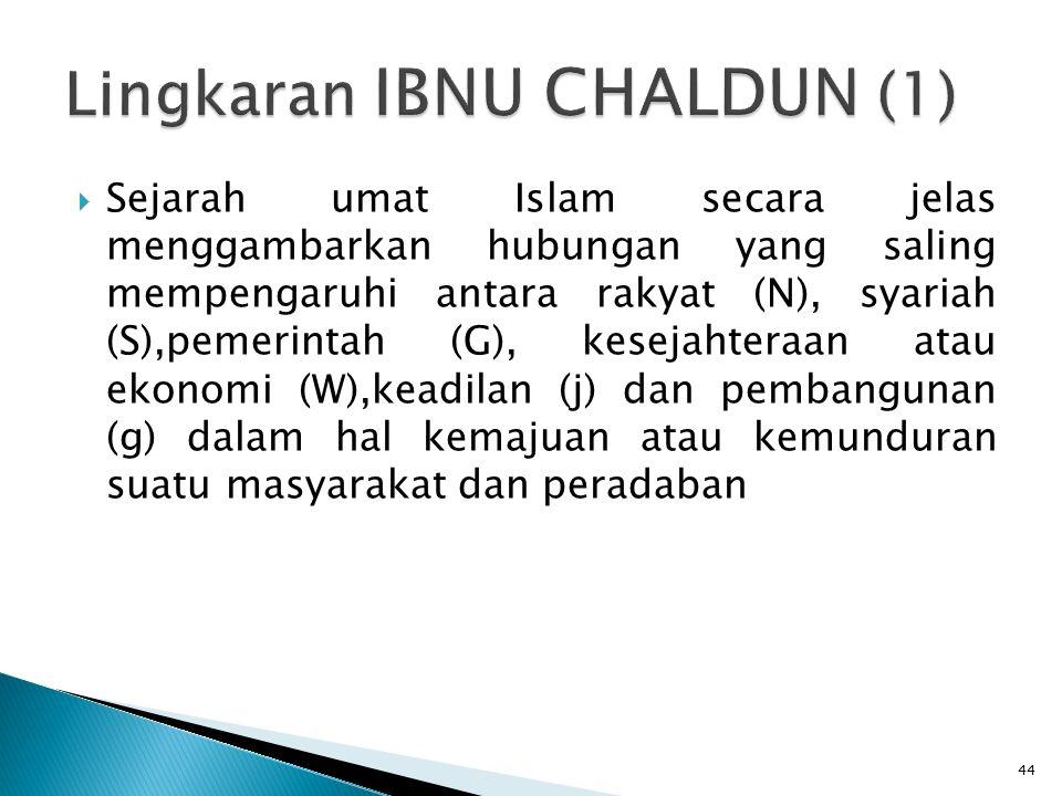 44  Sejarah umat Islam secara jelas menggambarkan hubungan yang saling mempengaruhi antara rakyat (N), syariah (S),pemerintah (G), kesejahteraan atau ekonomi (W),keadilan (j) dan pembangunan (g) dalam hal kemajuan atau kemunduran suatu masyarakat dan peradaban